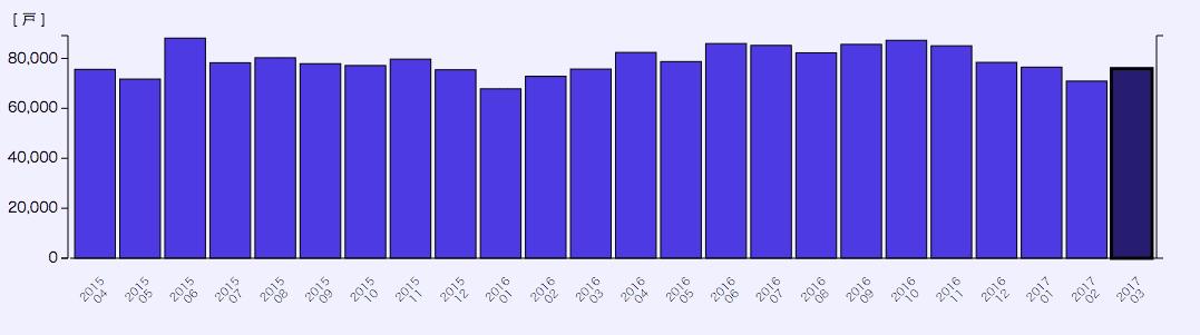 全国住宅着工件数